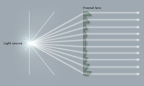 Lighthouse Science: Why the Fresnel Lens Costs a Million Dollars