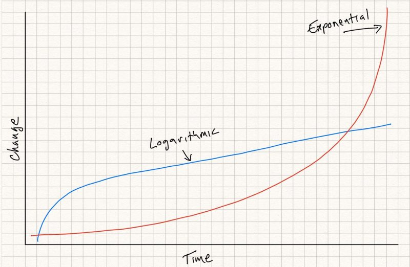 logarithmic vs exponential growth manufacturing