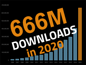 3D Part Download Stats: Record Year for Manufacturer CAD Delivery